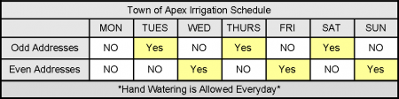Odd and Even Irrigation Schedule